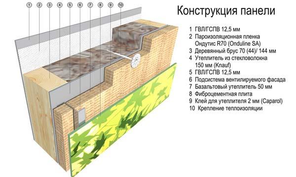 """Многоквартирный дом """"Времена года"""""""